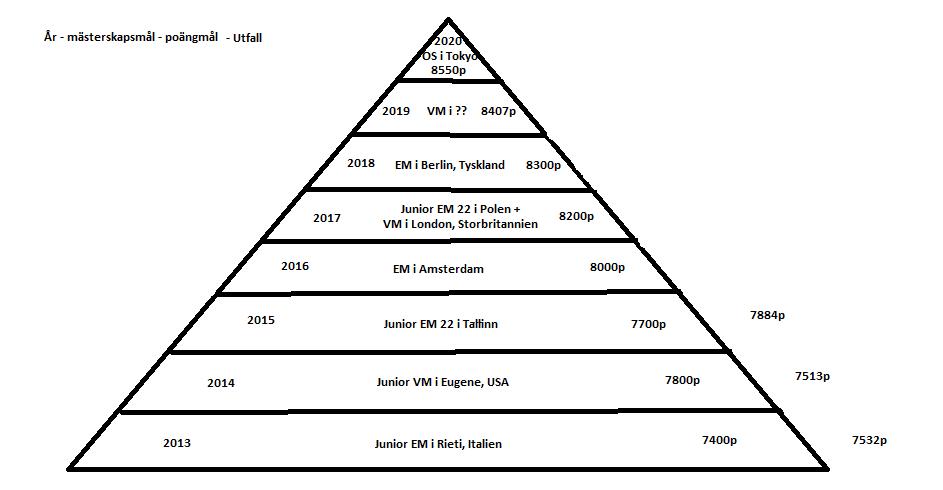 Målpyramiden